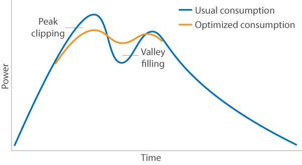 peak shifting